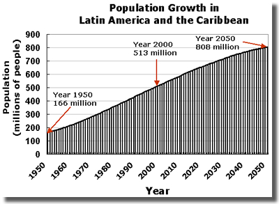 demographics in latin america essay El salvador, guatemala and honduras—crime rates are among thetop five in latin america in the making in the region is the lack of reliable statistics clearly there is no quick and easy fix to central america's crime and violence problem rather, the.